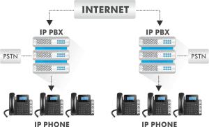 voip ippbx call center