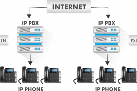 voip ippbx call center