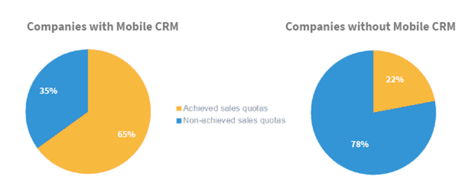 statistik mobile crm