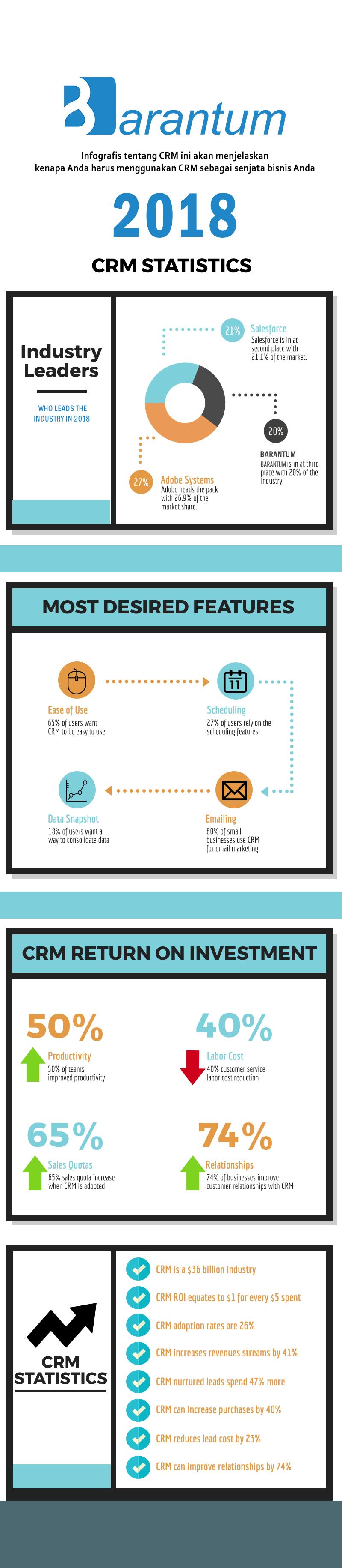 Infografis CRM Barantum