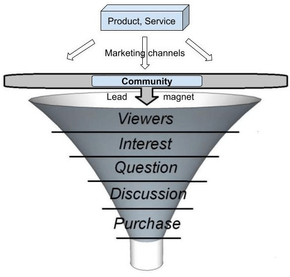 marketing funnel barantum