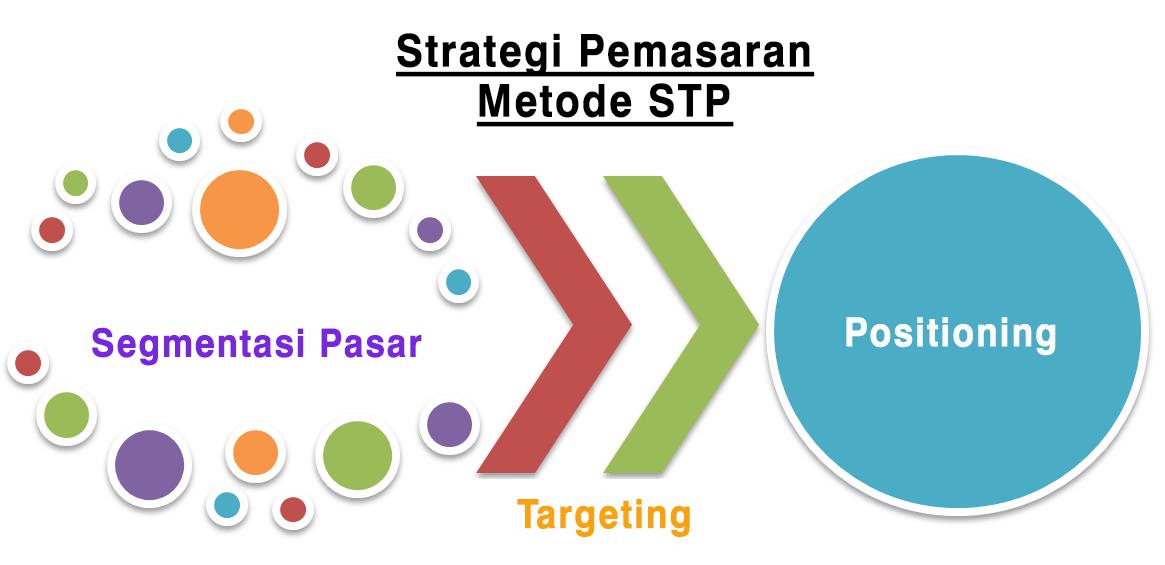 Ini Strategi Pemasaran Yang Paling Efektif Untuk Semua Bisnis