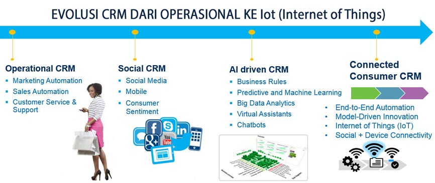 evolusi crm software to IoT