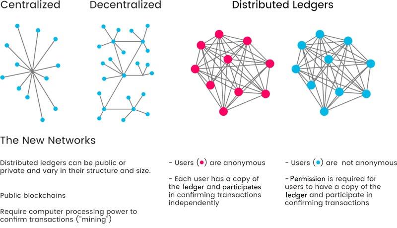 blockchain-sistem-desentralisasi