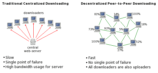 centralized vs decentralized network