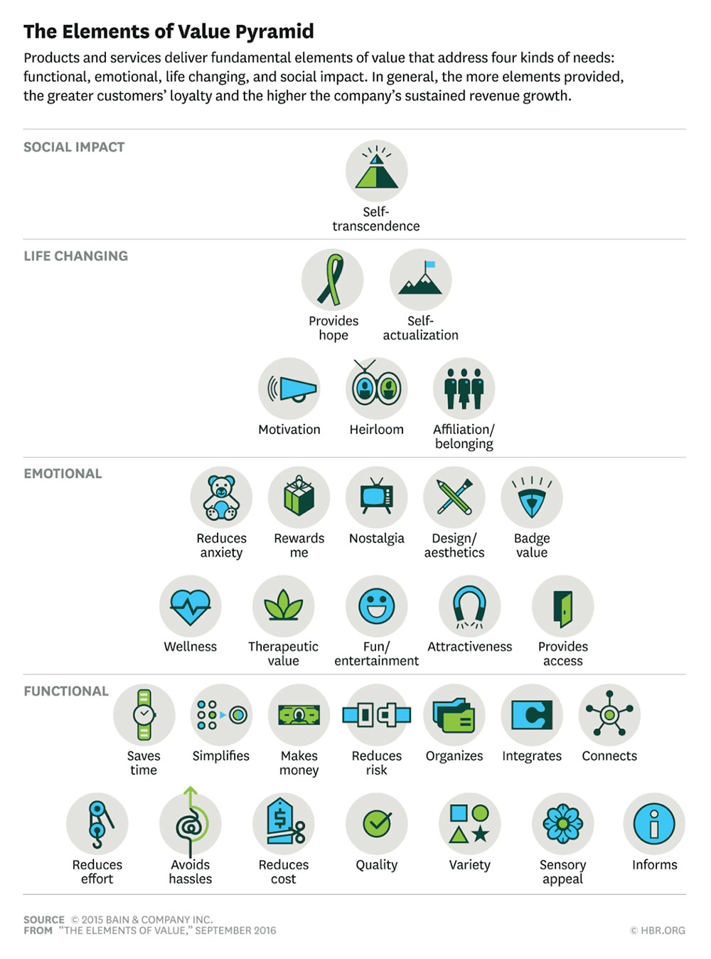 customer-relations-elements-of-value-pyramid