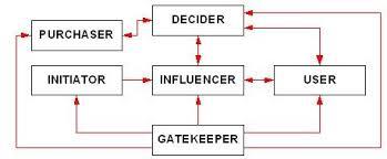decision making workflow