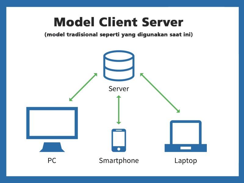 model klien server tradisional
