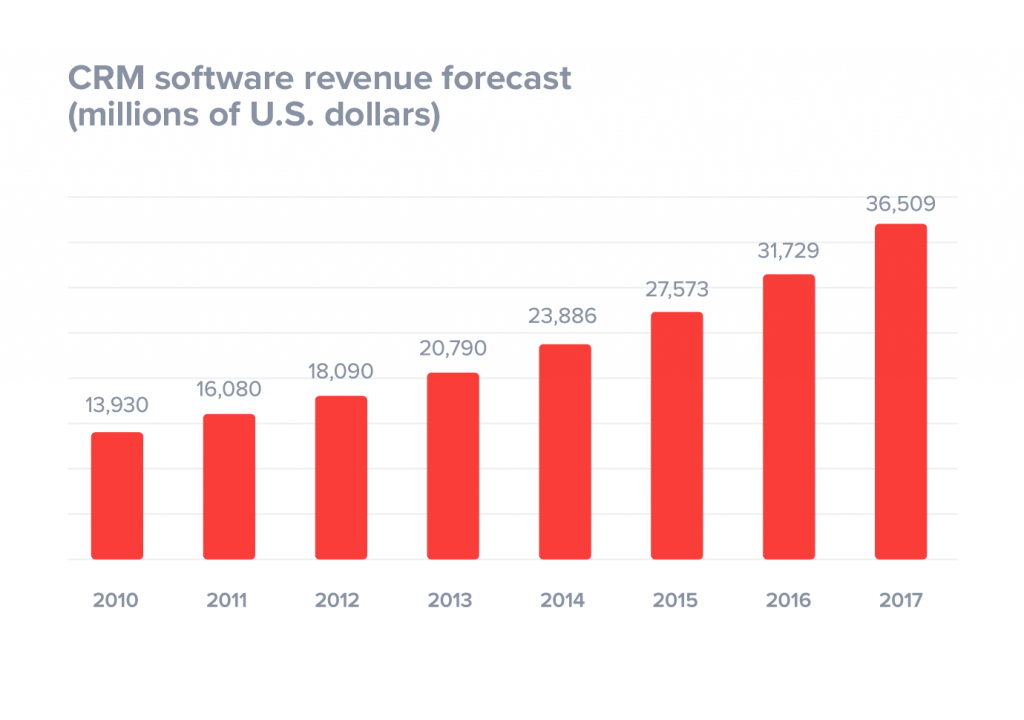 Gartner 2017 CRM Software Revenue