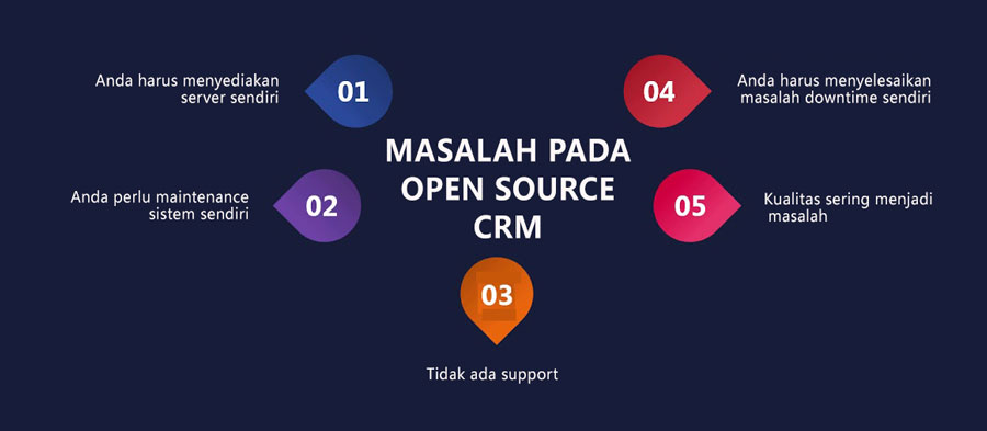 MASALAH-PADA-CRM-OPEN-SOURCE