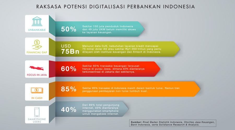 digitalisasi-industri-jasa-keuangan