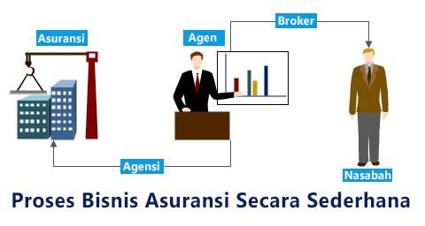 proses bisnis asuransi