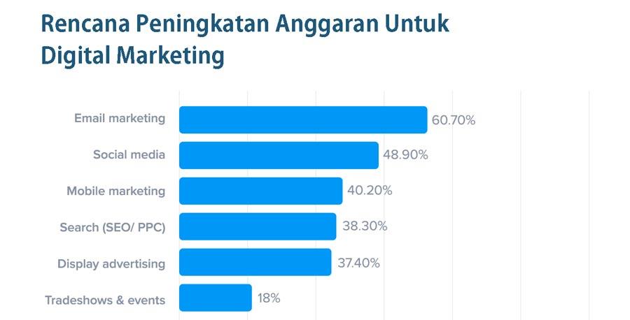 prioritas digital marketing