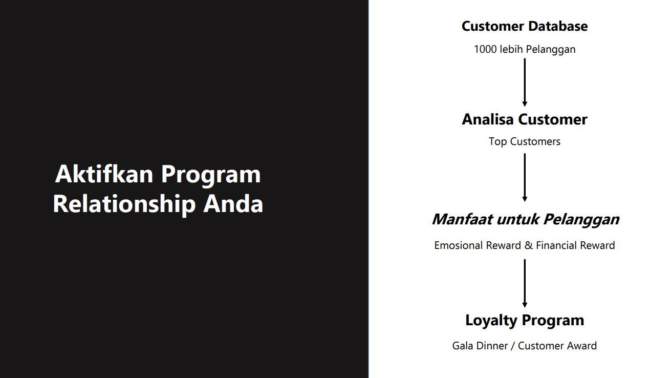 program loyalitas pelanggan