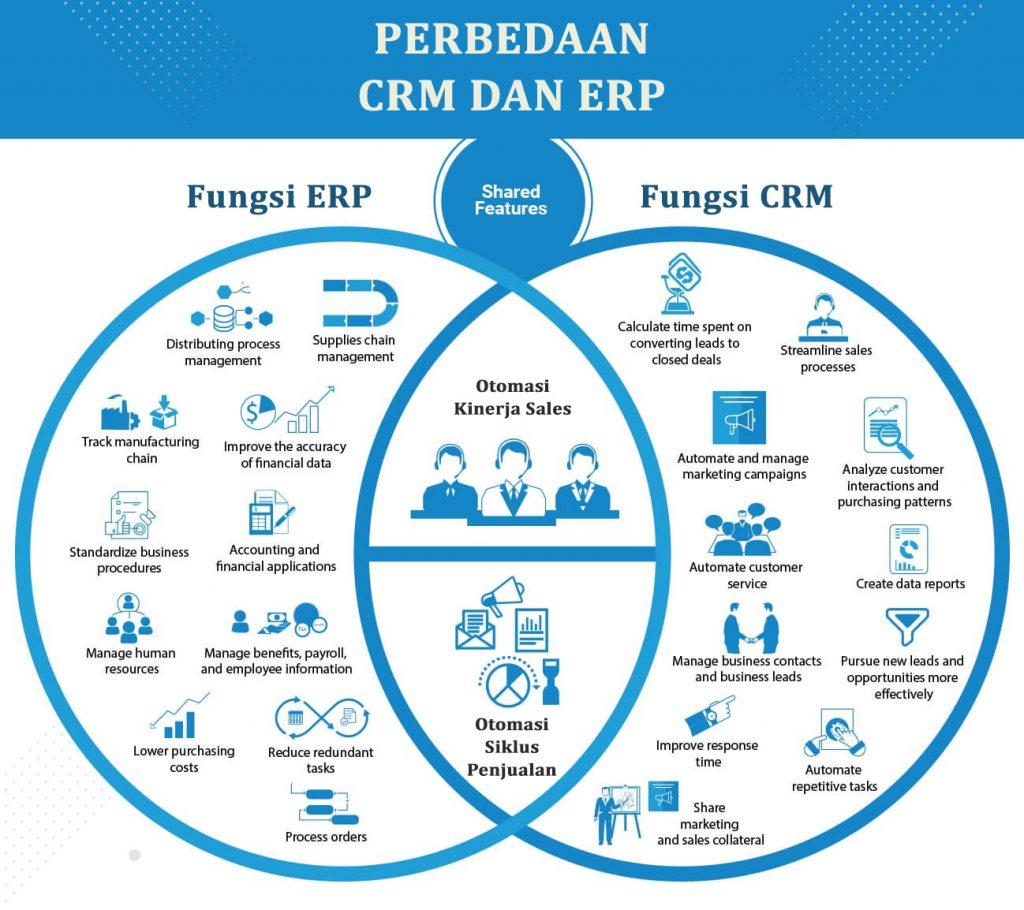 Perbedaan CRM dan ERP